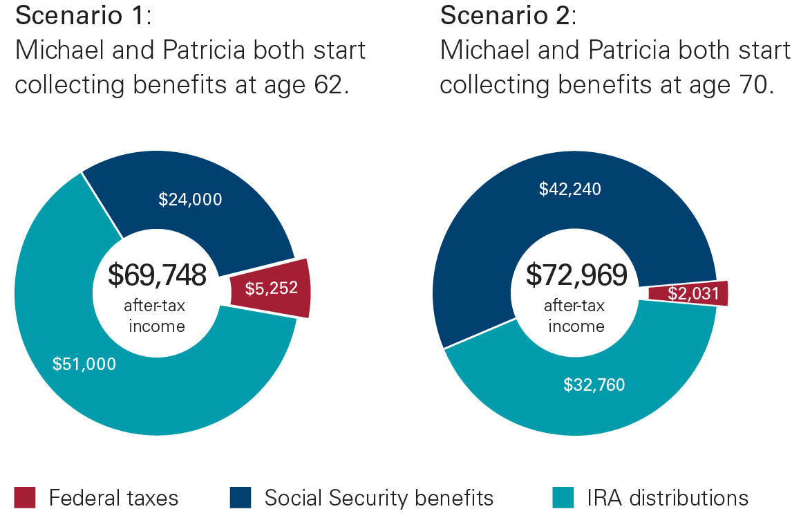 Chart showing amount of federal taxes and after-tax income for Michael and Patricia if they collect Social Security at age 62 vs. age 70.