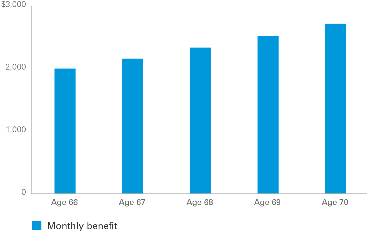 Chart showing how Social Security monthly benefits increase every year if you defer taking your benefits (up until age 70).